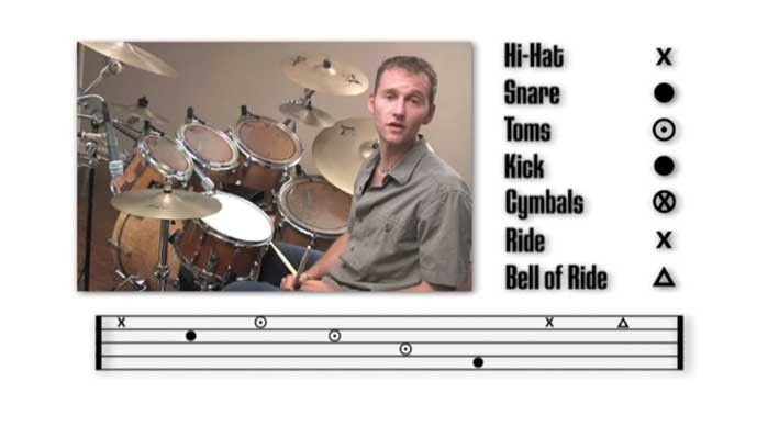 Learn to play worship drums using Christian praise music