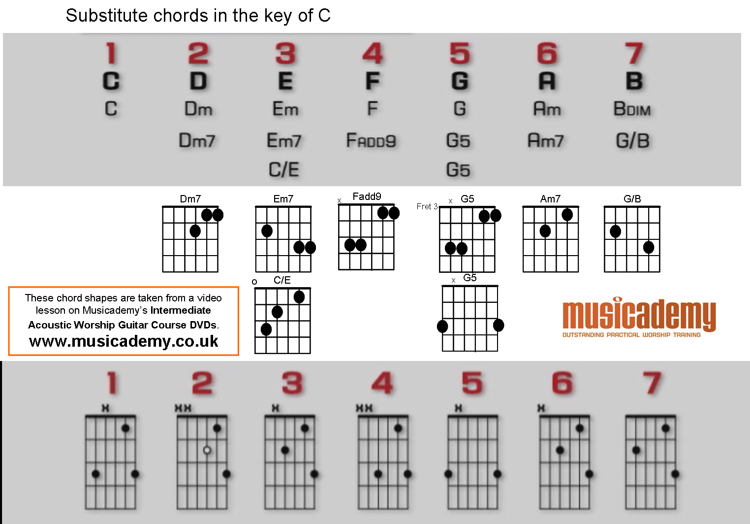 Substitute chords for the key of C