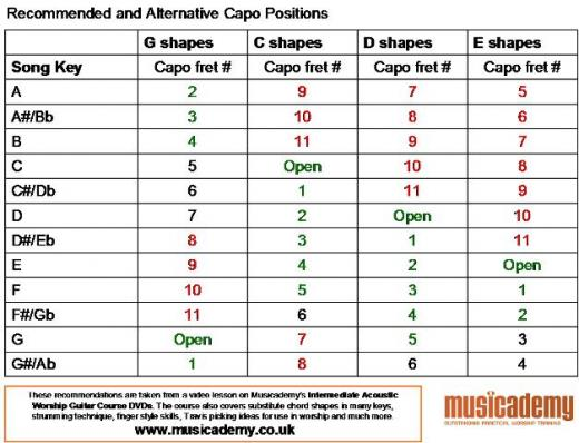 recommended-alternative-capo-positions