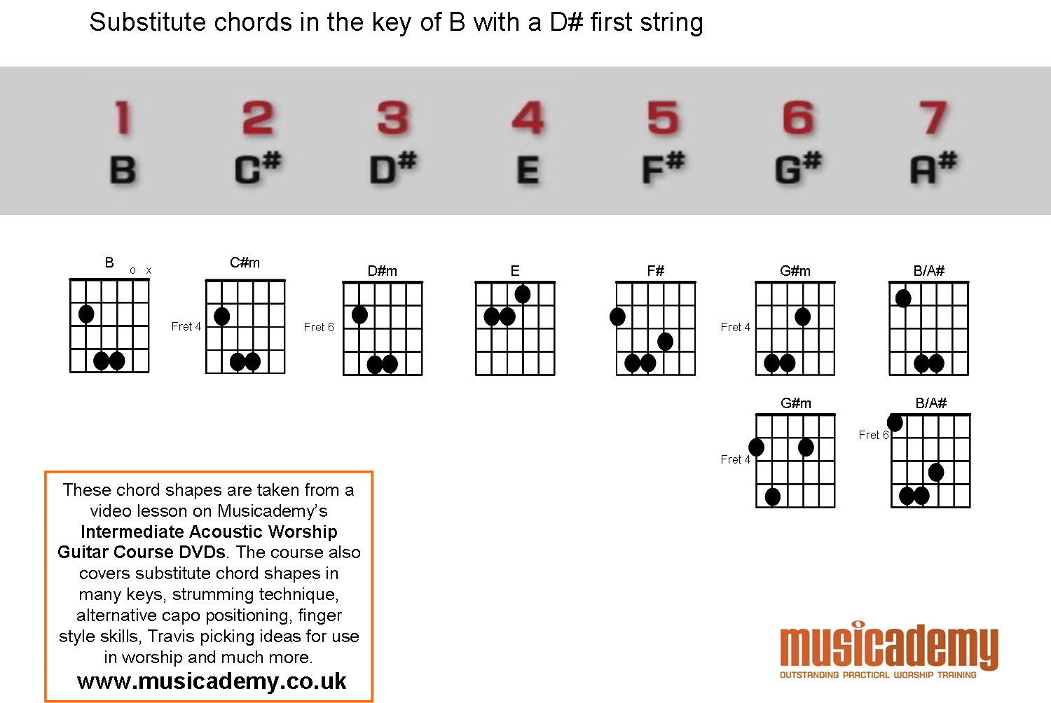 Substitute chords b with a detuned e substitute chords in b with d first string hexwebz Choice Image