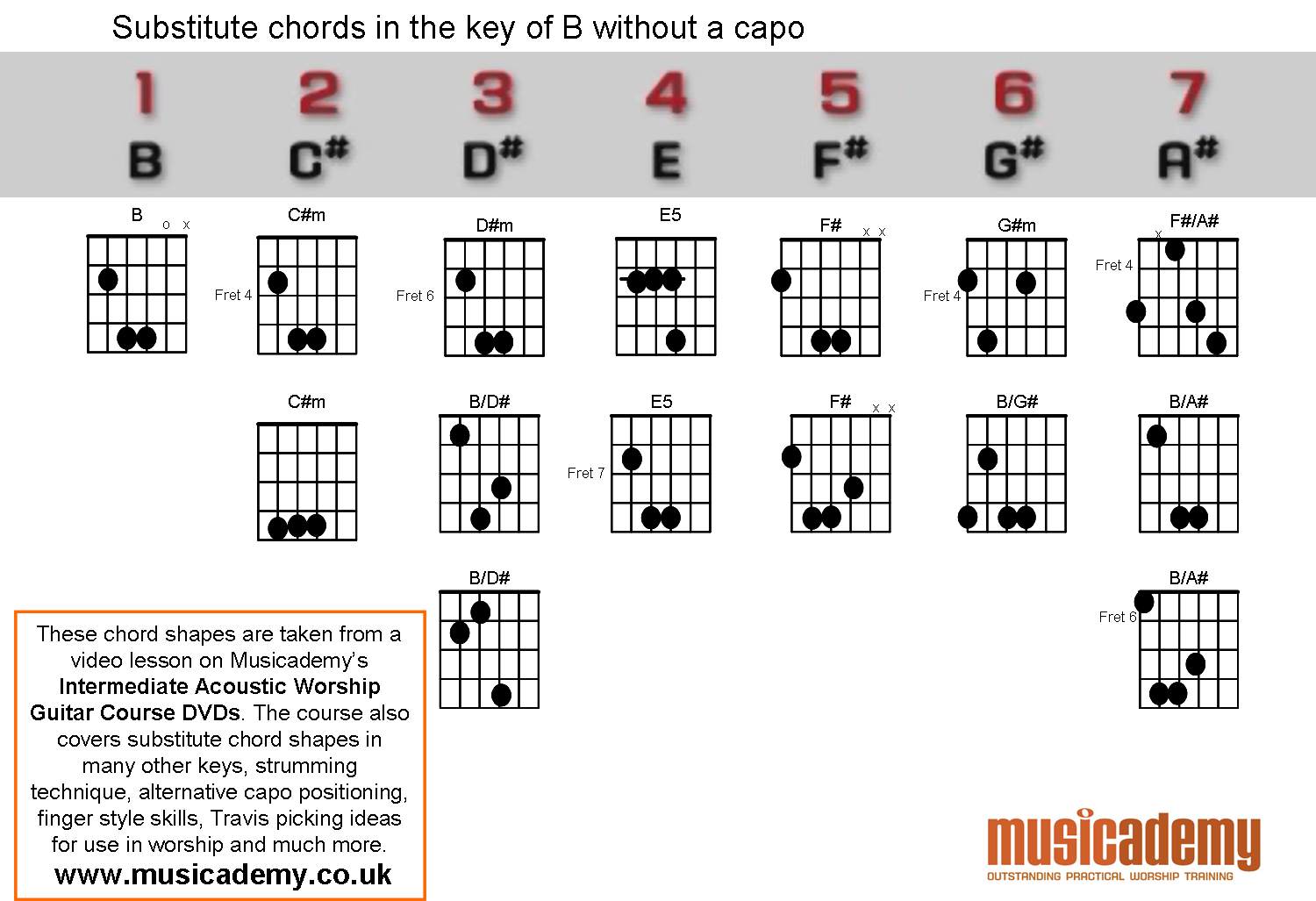 Substitute Chords In B