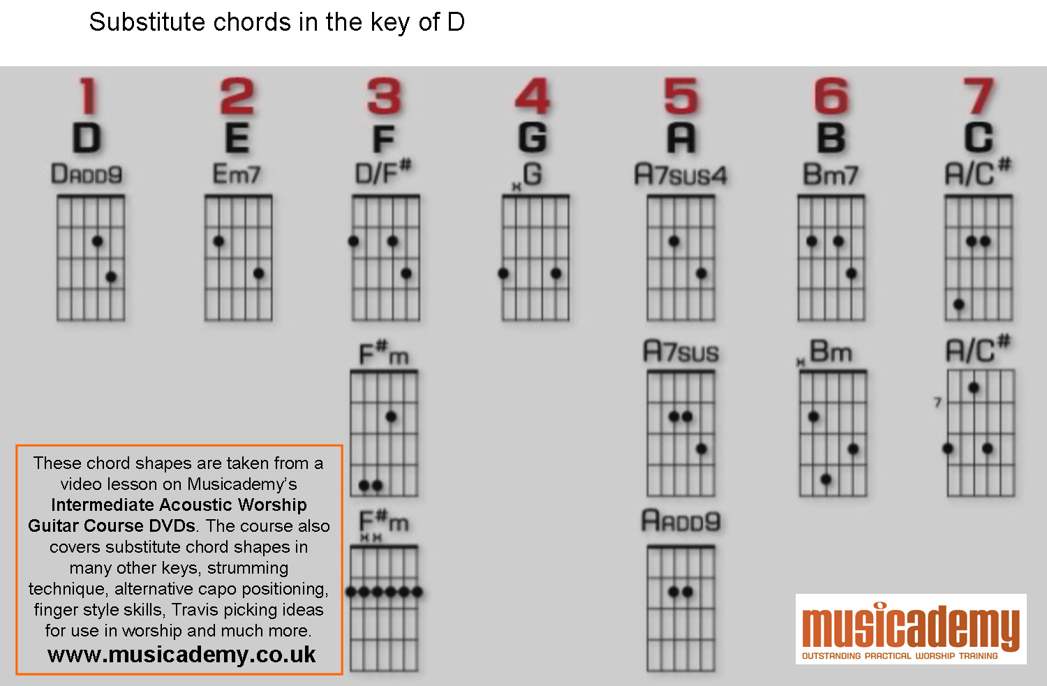 Substitute Guitar Chords In D