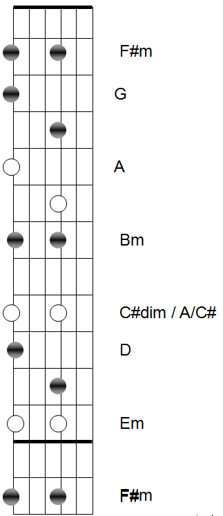 Guitar chords of leader of the band