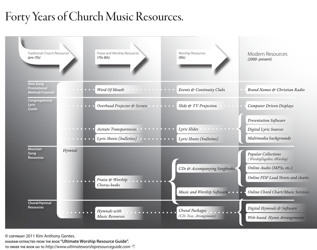 forty-years-of-church-music-resources1