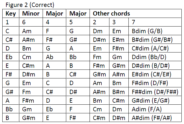 Chords In Key Of A Images Chord Guitar Finger Position